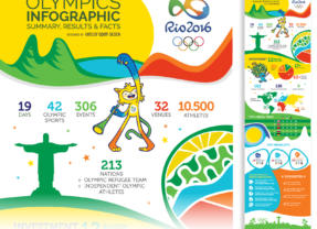 Rio 2016 Olympic Games final summary infographic