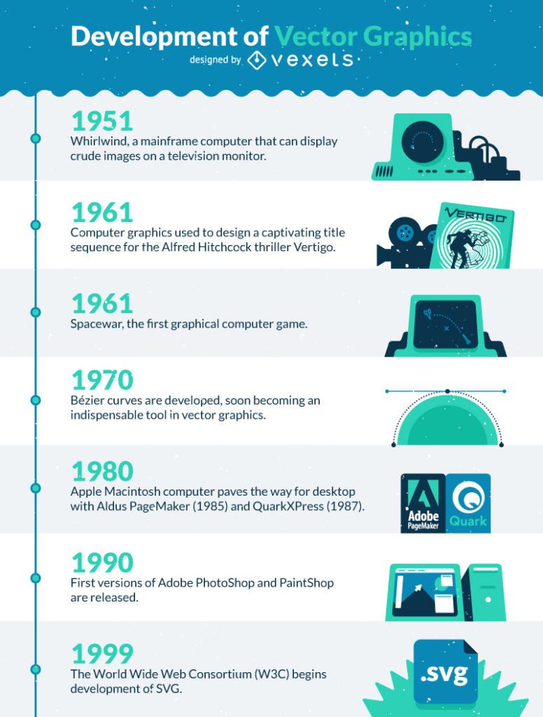 Vector development timeline