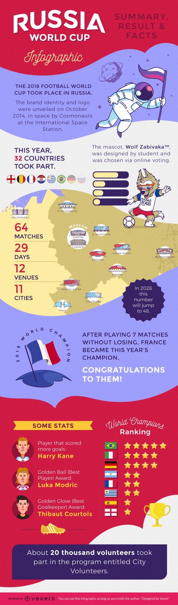 Russia 2018 World Cup infographic