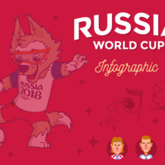 INFOGRAPHIC: Russia 2018 World Cup results, stats and fun facts