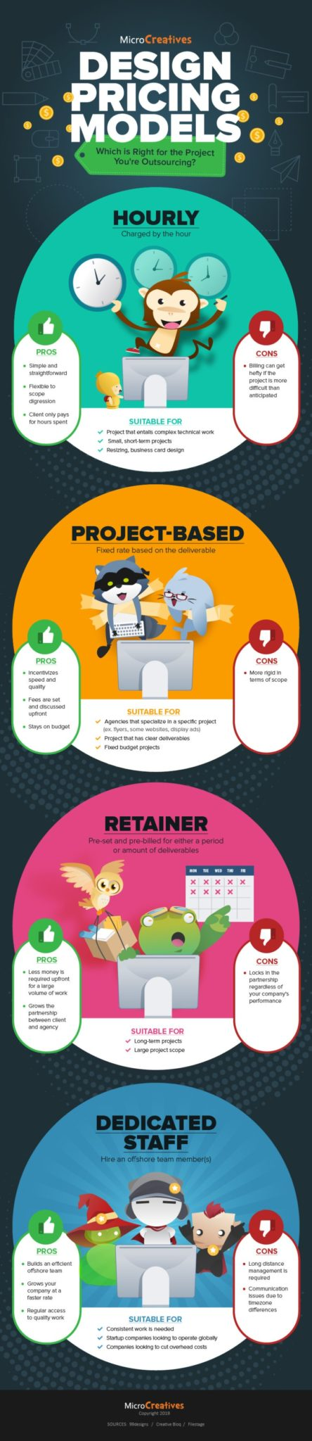 Infographic Outsourcing Design